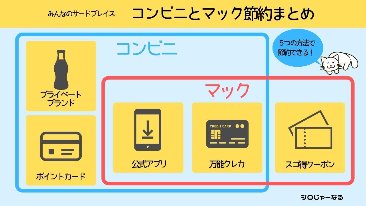 conveniencestore-mcdonalds-saving2